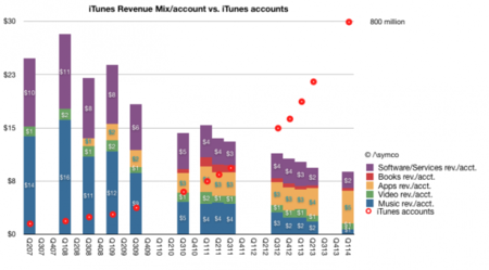 Cuentas iTunes vs gasto