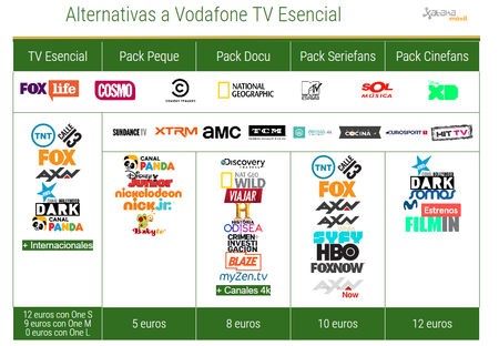 Alternativas A Tv Esencial