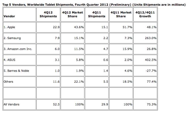 IDC Tablets 4Q 2012