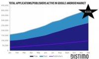 Se superan las 400.000 aplicaciones en Android Market, según Distimo