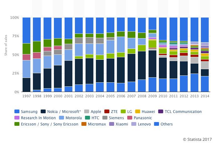 Cuota de mercado de móviles de 1997 a 2014