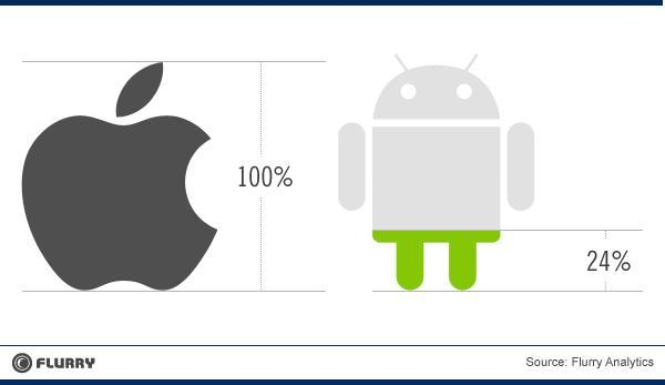 Beneficios iOS VS Android