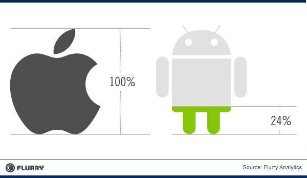 Beneficios iOS VS Android