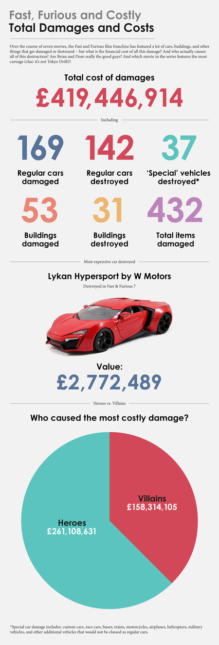 Uk Fast And Furious Total Damage And Cost