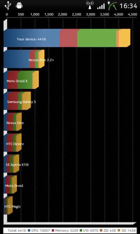 Overclock LG Optimus Dual