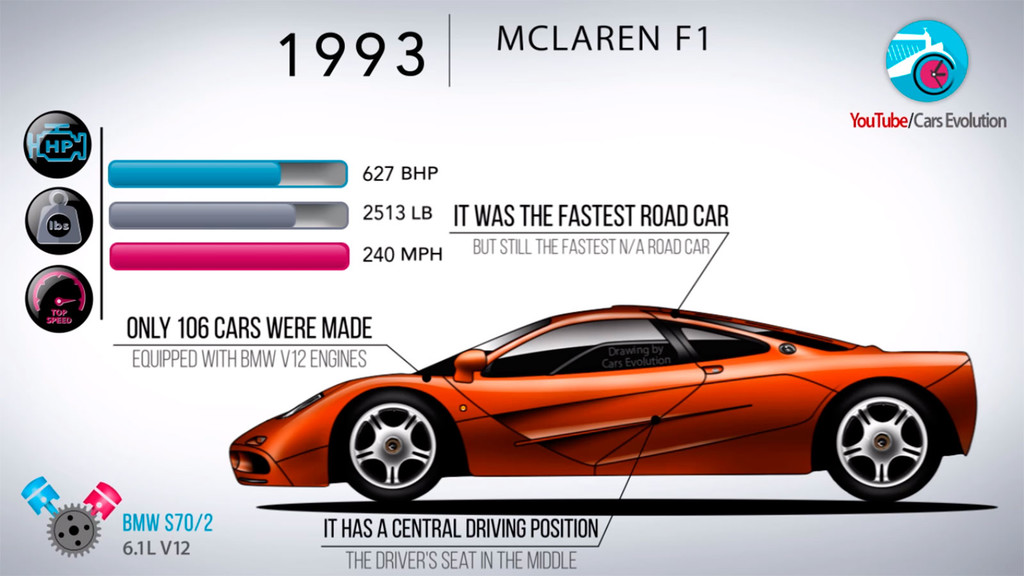 La historia de McLaren, en vídeo