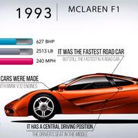 Este vídeo repasa la historia de McLaren a través de sus modelos más icónicos