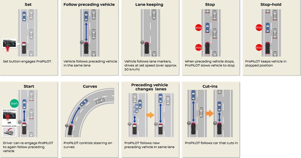 Nissan Propilot Funciones