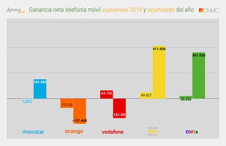 Ganancia Neta Telefonia Movil Septiembre 2019 Y Acumulado Del Ano
