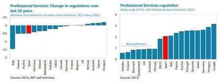 España debe continuar liberalizando sus servicios profesionales