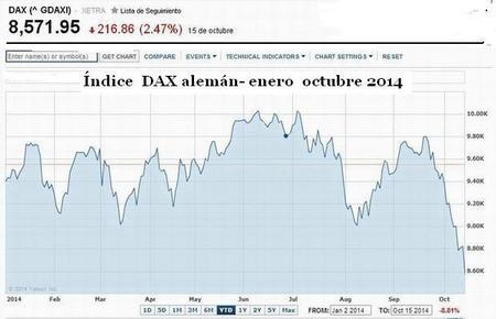 Dax Octubre2014