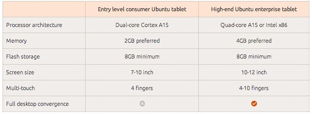 Ubuntu on tablets - Requisitos hardware mínimos