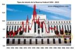 ¿Qué encenderá la chispa de la próxima crisis financiera?