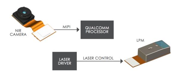 El módulo de detección de rostros 3D de Jabil y Qualcomm