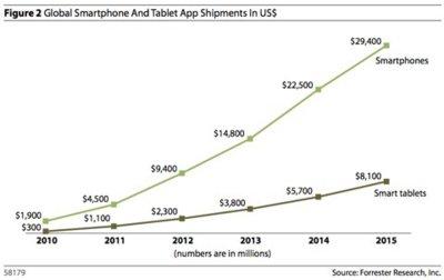 Queda mucho por crecer: las aplicaciones móviles podrían generar $38.000 millones en 2015