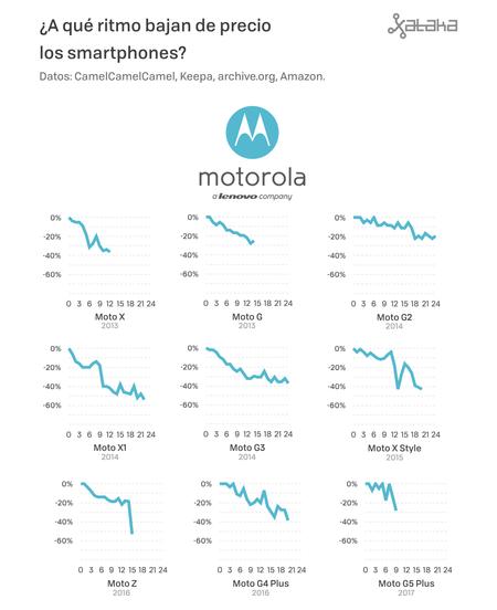 Precios De Moviles 06 Motorola