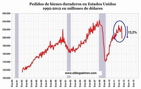 Pedidos de bienes duraderos caen 13,2% en agosto y anticipan nueva recesión en EE.UU.