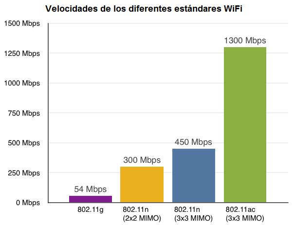 802 11 Maximum Data Rate