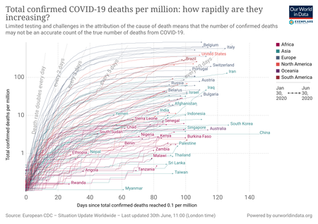 Covid Deaths Per Million Vs Days Since Exemplar 1