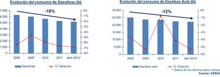 Consumo de gasolina y gasóleo 2008 a 2012