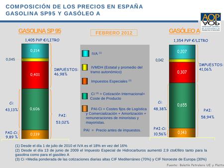 Precios del combustible en febrero de 2012