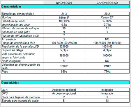 Comparativa Nikon D600 vs Canon EOS 6D