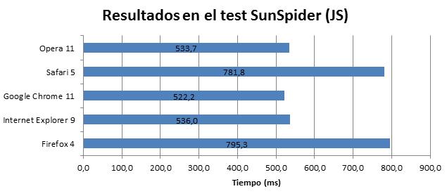 Resultados en el test SunSpider