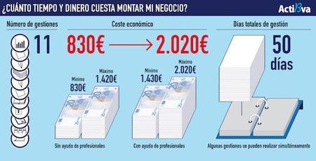 Montar una empresa en España es muy lento y muy caro (infografía)