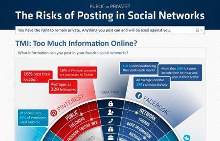 ¿Compartimos demasiado en las redes sociales?, la infografía de la semana
