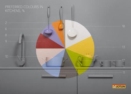 Infografía Jotun colores preferidos en cocinas