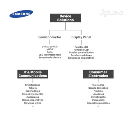 Divisiones de Samsung