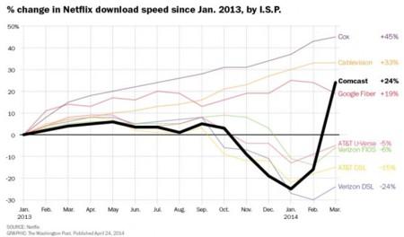 La gráfica de Netflix que demuestra que la neutralidad de la red es necesaria