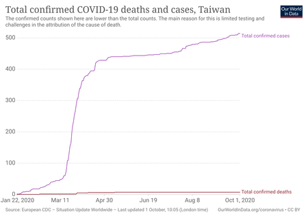 Total Deaths And Cases Covid 19 1