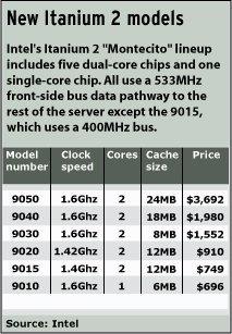 Intel Itanium Montecito ya en el mercado