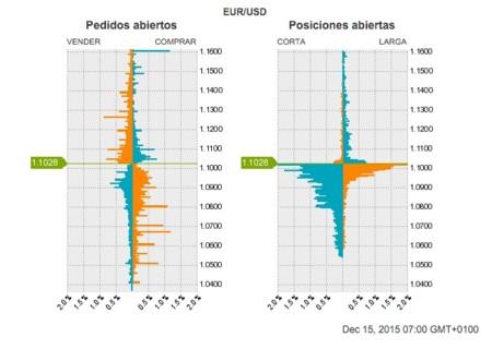 Operando en Forex: La gran desventaja del volumen y cómo compensarla