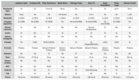 Tabla comparativa cuantificadores personales 2014