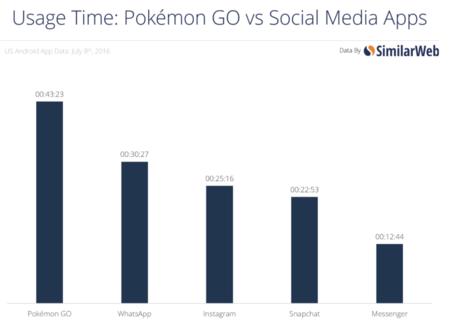 Pokémon Go tiempo de uso