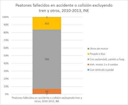 Datos de fallecimientos