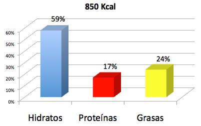 %nutrientes-ensalada