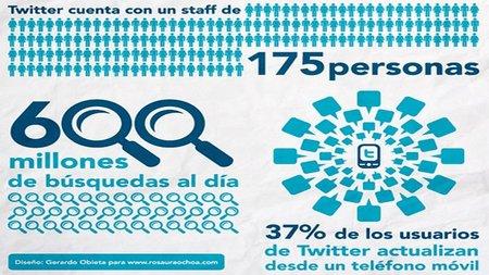 Treinta datos sobre las redes sociales que las empresas no conocen II