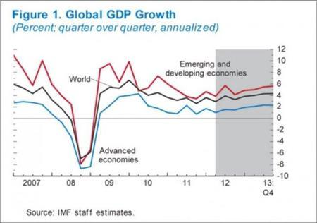 El FMI advierte que se necesitan más medidas económicas