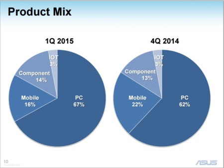 Asus Q12015 Product Mix
