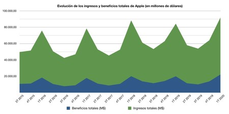 Ingresos Apple