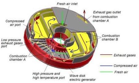 Prototipo de un nuevo motor