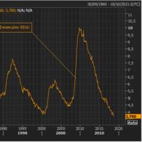 El desempleo en EEUU es el más bajo desde 1969, toda la información
