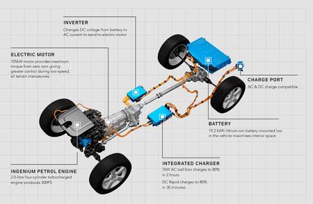 Land Rover Defender P400e PHEV híbrido enchufable