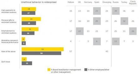 Encuesta europea sobre el fraude 2011