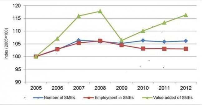 eu-smes-to-2012.jpg