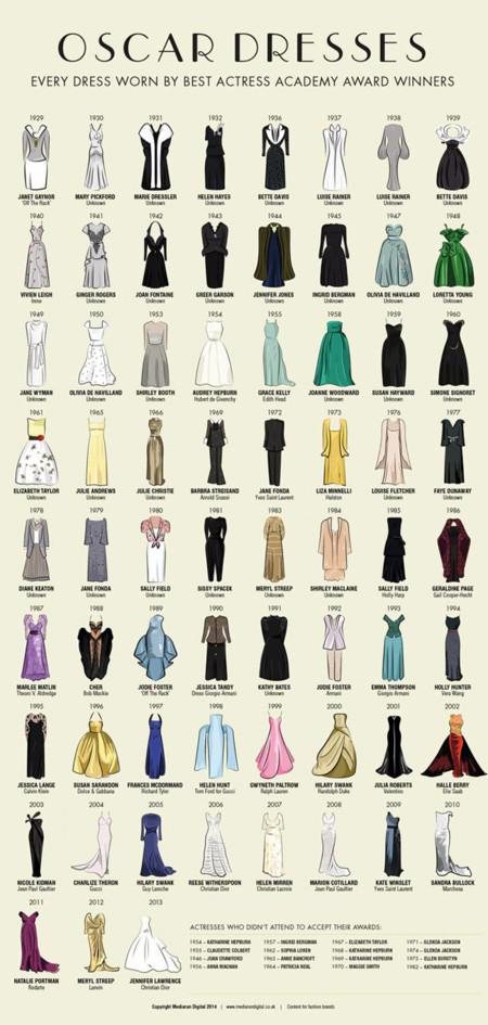 Oscar Vestidos Ganadoras