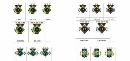 El MMR oculto tras las nuevas medallas de clasificación en Dota 2